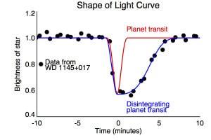 La línea roja representa el tránsito normal de un planeta. Como puedes ver, la reducción del brillo de la estrella es muy uniforme. En azul, el ocultamiento de la estrella por el planeta que está siendo destruido.  Crédito: CfA/A. Vanderburg