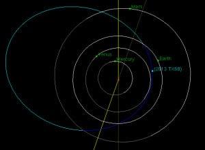La mejor órbita que tenemos, en estos momentos, de 2013 TX68. Crédito: ESA/Rosetta and NEAR Spacecraft Team/JHUAPL/NAS