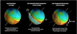 Esta imagen muestra una cronología del movimiento de los polos de Marte. En la segunda imagen aparece resaltada la ubicación original de los valles, y en la tercera su ubicación actual respecto al ecuador del planeta. Crédito: Sylvain Bouley