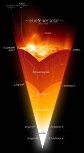 Estructura interna del Sol. Crédito: Wikimedia Commons/Kelvinsong