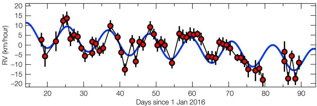 Este gráfico muestra el movimiento de Próxima Centauri acercándose y alejándose de la Tierra. Crédito: ESO/G. Anglada-Escudé