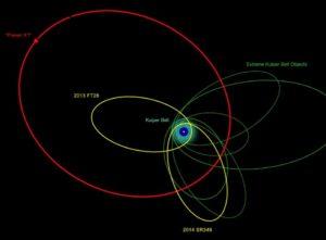 Esta ilustración muestra las órbitas de los nuevos objetos descubiertos, y también otros ya conocidos.  La concentración de sus órbitas indican que probablemente están influenciados por algo masivo y muy distante. Crédito: Robin Dienel