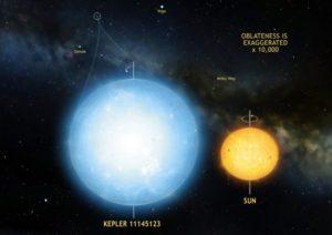 La estrella KIC 11145123 es el objeto natural más esférico que hayamos encontrado en el universo, con sólo una diferencia de 3 kilómetros entre el radio del ecuador y los polos. Crédito: Mark A. Garlick