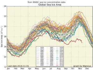 Extensión global del hielo marino en los últimos años. La tendencia en 2016 (línea roja) es preocupante. Crédito: Zack Labe/Wipneus