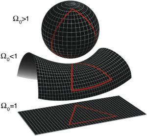 La forma del universo depende de su densidad. Si es superior a la densidad crítica, está cerrado y se curva como una esfera. Si es inferior, como un sillín, pero si la densidad es igual a la crítica, entonces es completamente plano y se extiende infinitamente en todas las direcciones. Crédito: NASA/WMAP Science Team