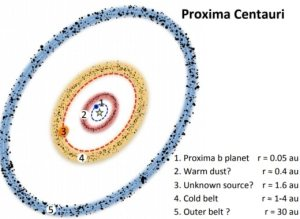 Esta imagen, del estudio, explica la posible estructura del sistema planetario de Próxima Centauri.