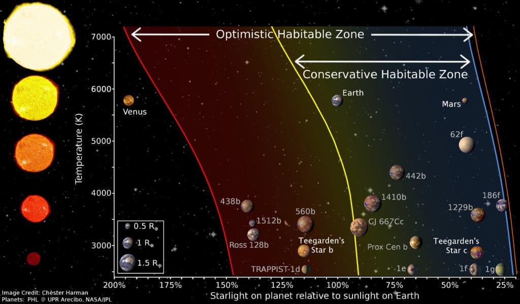 Los dos exoplanetas de la estrella de Teegarden estarían en la zona habitable de su astro.