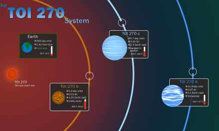 TOI 270: TESS descubre tres nuevos exoplanetas