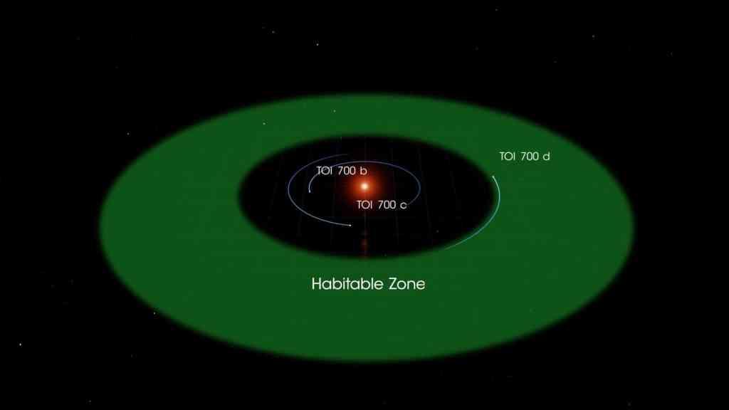 TOI 700 d: el primer planeta rocoso, en la zona habitable, detectado por TESS