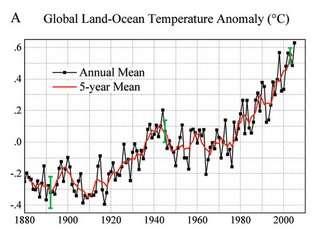 Grafiek van de temperatuursstijging op Aarde sinds 1880