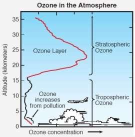 hoeveelheid ozon op verschillende hoogtes in de atmosfeer
