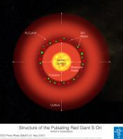 Model van de structuur van S Orionis
