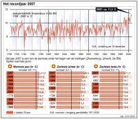Grafiek van de jaartemperaturen sinds 1706 en enkele top-10 lijstjes