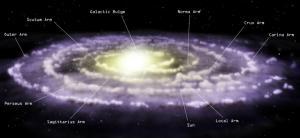 Voorstelling van de Melkweg