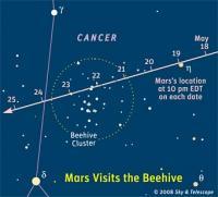 Mars trekt door Praesepe