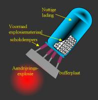 De Orionraket waarbij nucleaire aandrijving wordt gebruikt