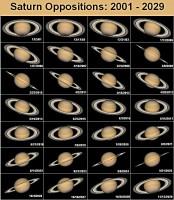 Saturnus 2001-2029
