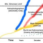 De evolutie van amateur-sterrenkundigen