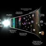 Planck biedt een tijdbalk van het heelal