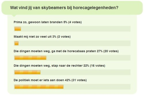 Tussenstand grote Skybeamer-poll
