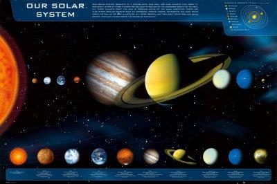 Het zonnestelsel op dit moment