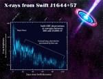 Opeten ster door superzwaar zwart gat Swift J1644+57 in detail bekeken