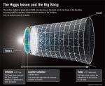 Waarom is de massa van het Higgs boson 126 GeV en niet 12.200.000.000.000.000.000 GeV?