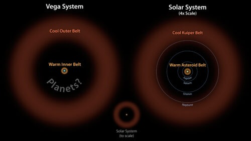 Vega two belts possible planets