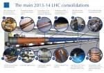 Wat gaat er komende 18 maanden met de Large Hadron Collider gebeuren?