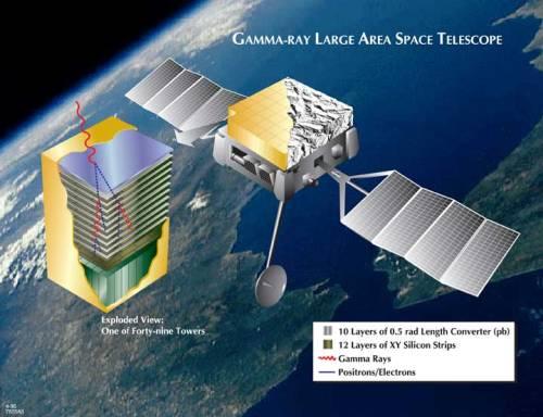 Fermi Gamma-ray Observatory