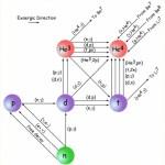 Nucleosynthese en de oerknal – waarom het heelal begon met waterstof en helium, en verder niets