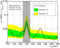 De resultaten van de CMS-waarnemingen met de LHC