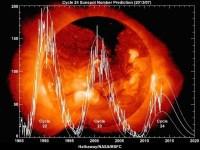 De laatste drie maxima in de cyclus van zonneactiviteit.