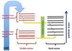 De verborgen vallei en donkere sector van elementaire deeltjes
