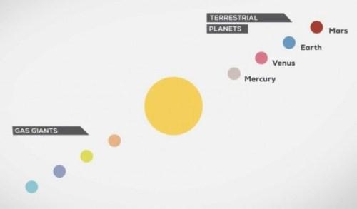 kleurrijk zonnestelsel