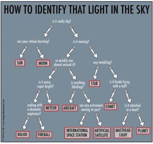 licht identificatie