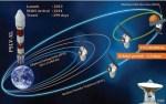 India's Mars Orbiter Mission (MOM) Mangalyaan is onderweg naar Mars