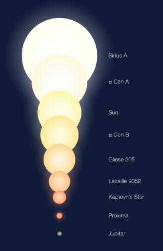 Relatieve groottes van Alpha Centauri ten opzichte van andere objecten (artistieke impressie)