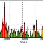 Ultrasnelle winden van gas rondom superzwaar zwart gat vertonen snelle veranderingen