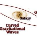 Lenseffect waargenomen in de door LIGO waargenomen zwaartekrachtsgolven