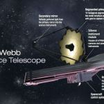 Opnieuw uitstel lancering James Webb Space Telescope – nu tot mei 2020