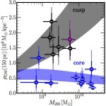 Aanwijzingen gevonden dat donkere materie kan opwarmen in centra van dwergstelsels