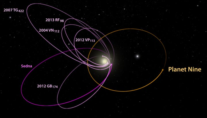 Planet-Nine-orbital-plot
