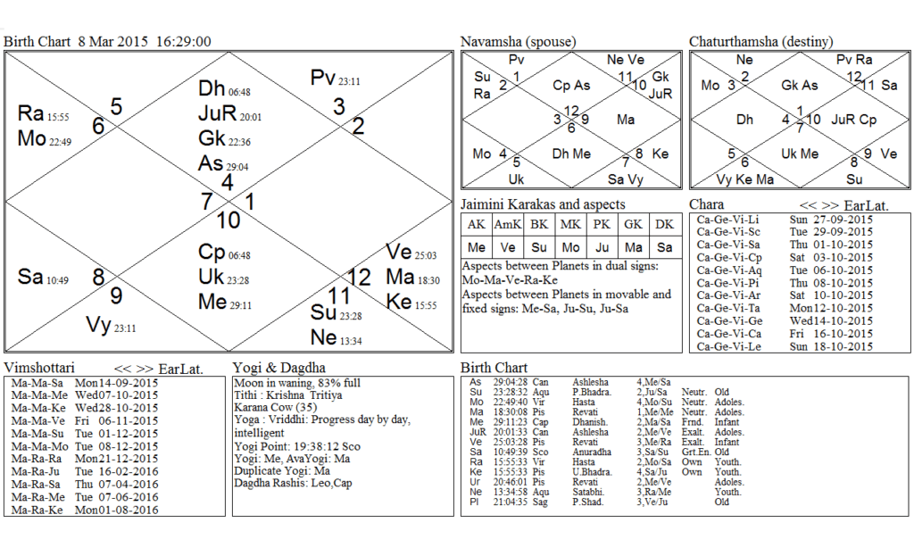 Prashna Chart Reveals Most Amazing Events in Life