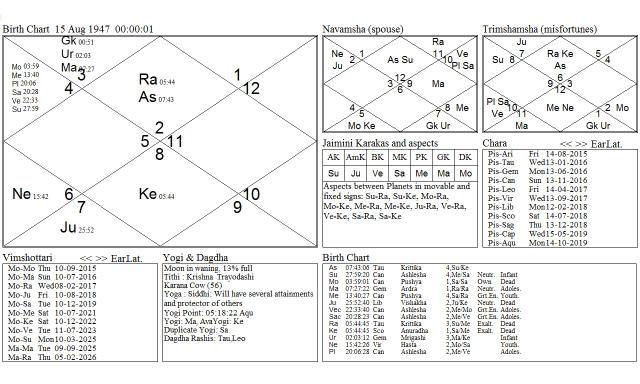 Solar Ingress of Sun in Capricorn: What it has in Store for