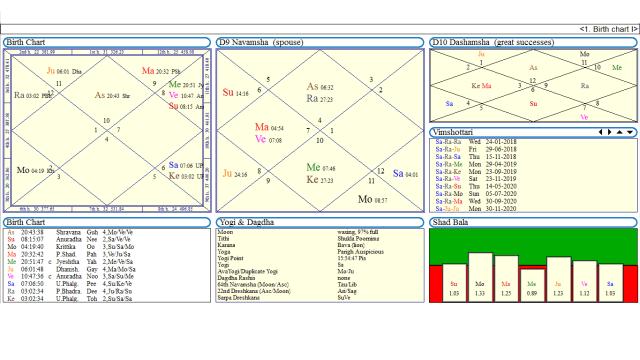 Horoscopes Of Narendra Modi, Mamta Banerjee and Mayawati What They