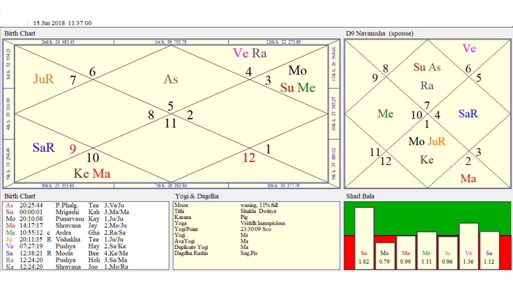 Sun Saturn Opposition In Solar Ingrees In Gemini May Prove Historic