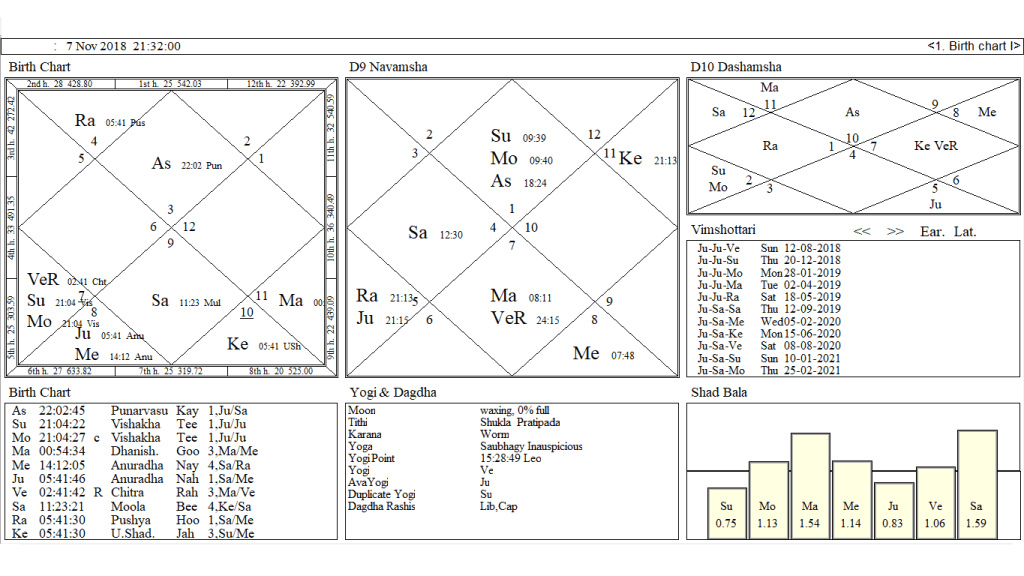 On the Eve Of Diwali What Does New Moon Chart Of 7th Nov