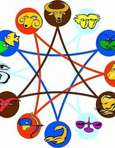 Friendship zodiac compatibility astrology also traits of signs  rh astrogle