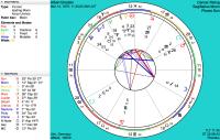 Birth Chart Calculator Wheel